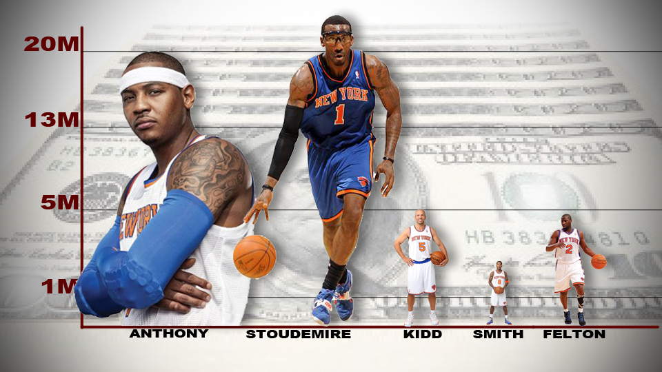 Knicks_Salaries
